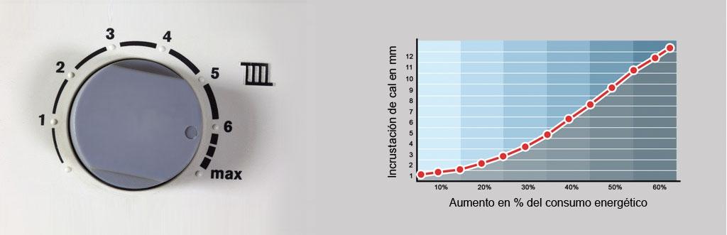 Graphique consommation énergétique